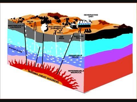 Image result for انرژی زمین گرمایی یا ژئوترمال