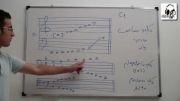 توضیح کلید مضاعف در موسیقی