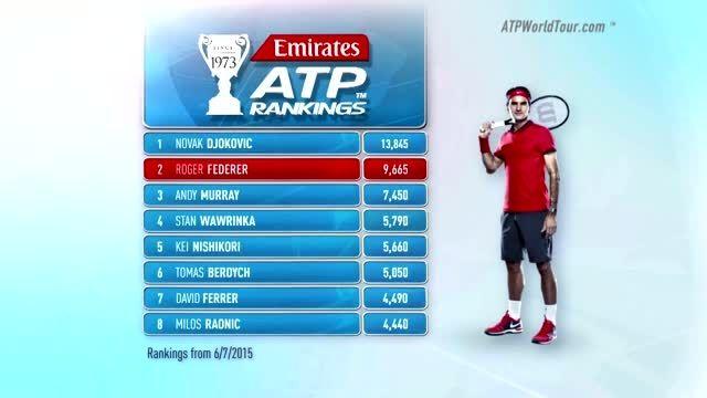 جدیدترین رده بندی بازیکنان برتر تنیس در ماه ژوئیه 2015