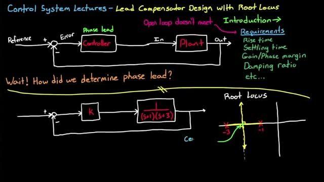 طراحی جبران ساز پیشفاز با استفاده از مکان هندسی ریشه ها