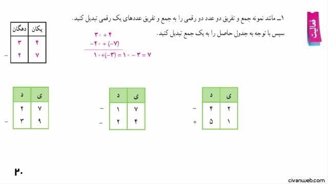 حل فعالیت 1 (1) صفحه 20 کتاب ریاضی پایه هفتم
