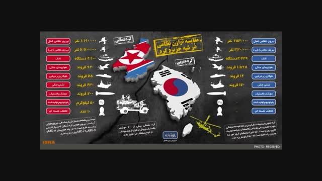مقایسه قدرت نظامی کره شمالی با کره جنوبی