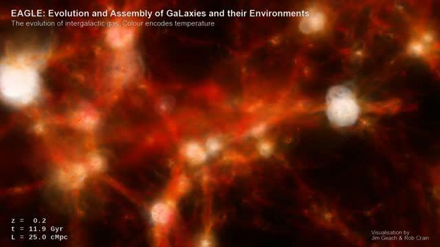 شبیه سازی جدید ستاره شناسان از جهان با حضور کهکشان ها