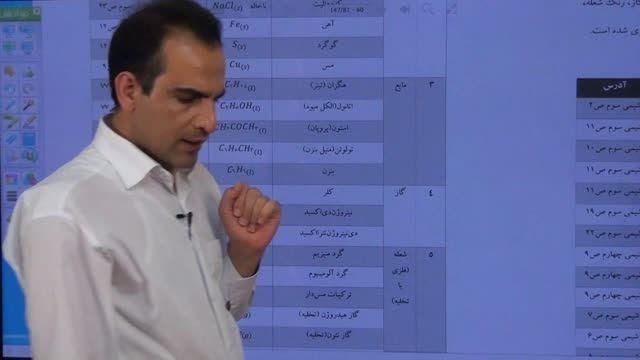 تدریس حرفه ای شیمی کنکور(استاد مشمولی) | شناسایی یونها