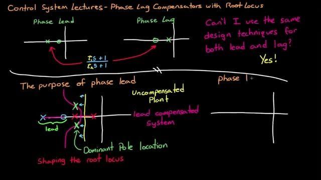 طراحی جبران ساز پسفاز با استفاده از مکان هندسی ریشه ها