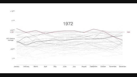 ۲۰۱۴ گرم ترین سال تاریخ