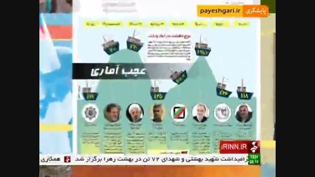 اینفوگرافی دولتمردان درباره میزان وادرات