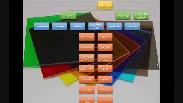 ارائه شفافیت: بخش سوم: مراحل پنج گانه ایجاد شفافیت