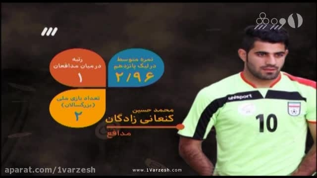 آمار عملکرد بازیکنان تیم ملی فوتبال امید ایران