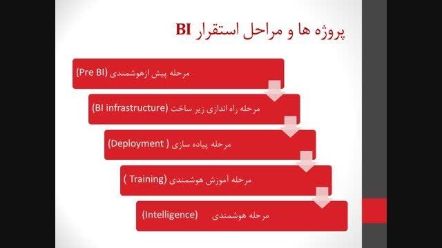 مراحل استقرار هوشمندی کسب و کار فرابر