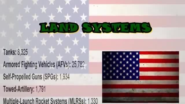 مقایسه نیروی نظامی ایران و آمریکا