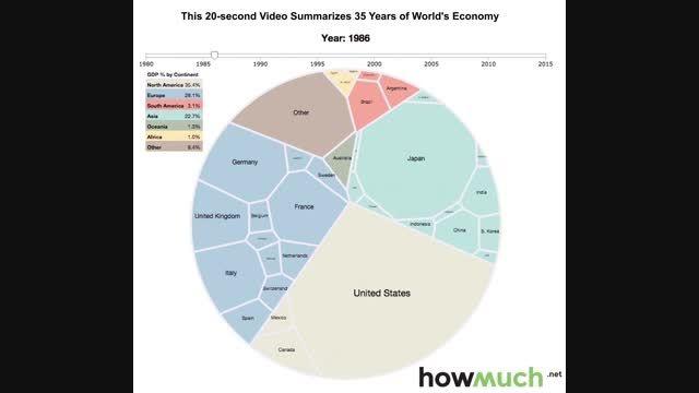 35 سال تحول اقتصادهای بزرگ دنیا در 20 ثانیه