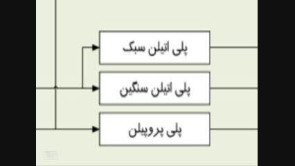آشنایی با صنایع پتروشیمی (8) - واحد HDPE