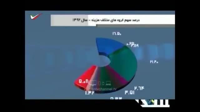 2میلیون تومان هزینه رستوران ثروتمندان در ایران!