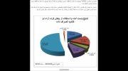 آخرین نتایج نظرسنجی انتخابات از 13 سایت معتبر 92/3/23