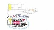 چگونه استارتاپ بسازیم 3 - 9 -شرکای کلیدی در مدل کسب و کار