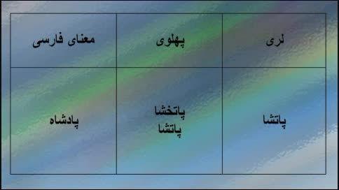 واژگان پهلوی در زبان لری (پهلوی اشکانی و پهلوی ساسانی)