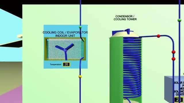 تهویه مطبوع خورشیدی ذخیره انرژی در شب و روز