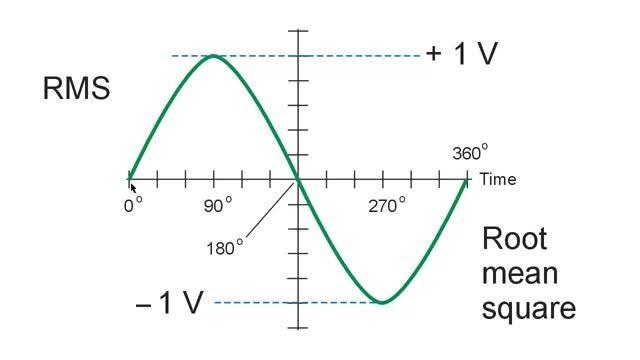مفهوم مقدار مؤثر RMS