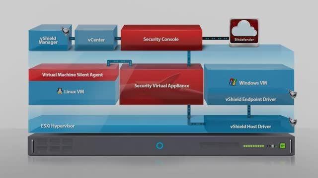 بیت دیفندر - امنیت برای محیط های مجازی