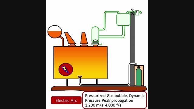 دستگاه محافظت از ترانسفورماتور در برابر انفجار