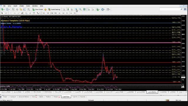 بررسی روند سهام ها در بازار بورس بر اساس روش تقدیر-PDM