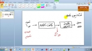 دمو آموزشی تبدیل هاف و روشهای تشخیص خط و نقطه-بخش یکم