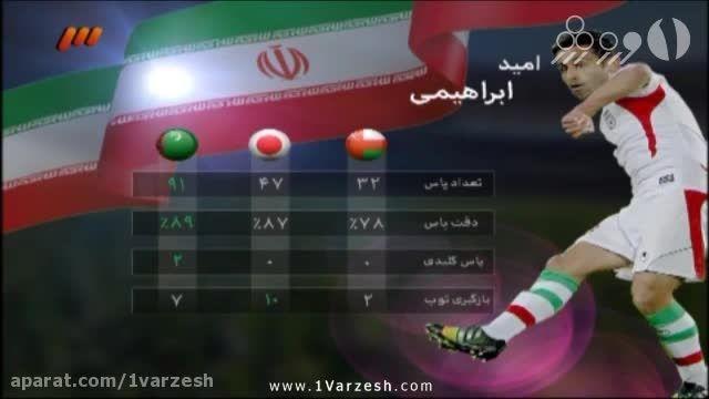 آنالیز فنی بازی ایران مقابل ترکمنستان
