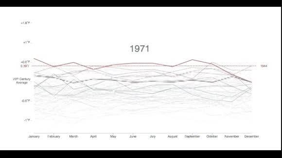 ۲۰۱۴ گرم ترین سال تاریخ هواشناسی بود