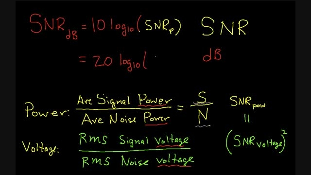 Signal-to-Noise Ratio :SNR