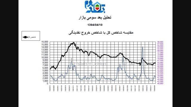ورود و خروج صحیح در بازار سرمایه ایران