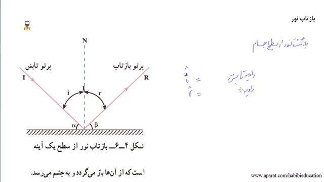 قانون بازتاب و زاویه بازتاب