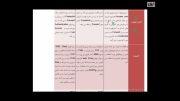آموزش رایگان تصویری به زبان فارسی Forefront TMG 2010