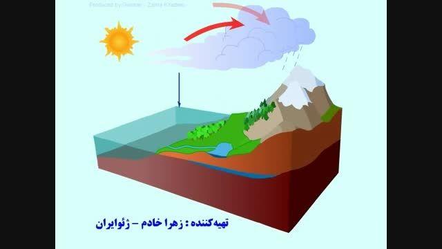 چرخه آب در طبیعت - ژئوایران  The Water cycle in nature