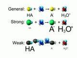 اسید و باز چیست ؟