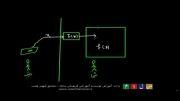 آمورش تابع ریاضی بخش سیزدهم ، مفهوم تابع وارون