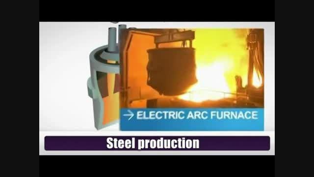 فولاد سازی و ریخته گری فولاد و شکل دادن فولاد
