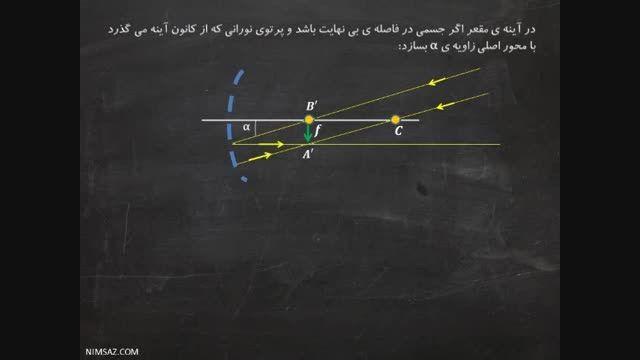 اپتیک – زاویه ی α و طول تصویر در آینه ی مقعر