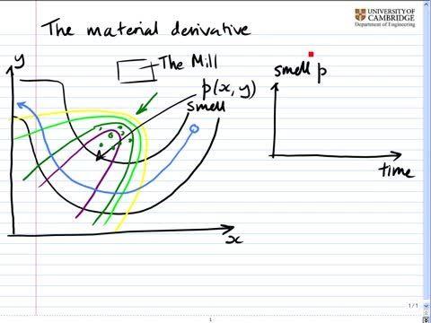 مکانیک سیالات پیشرفته - 02 - مشتق مادی
