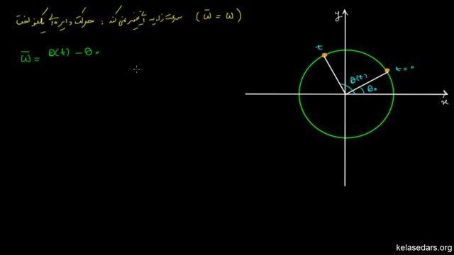حرکت دایره ای یکنواخت و دوره تناوب و بسامد (فرکانس)