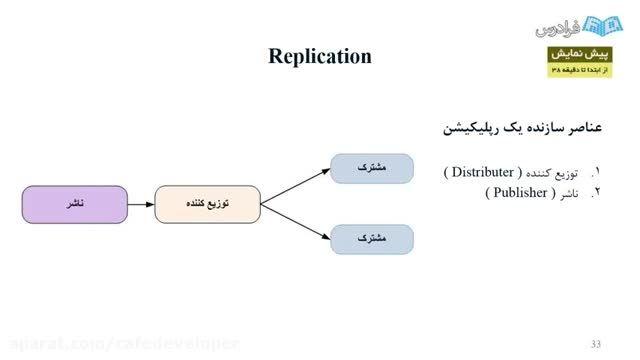 آموزش کاربردی SQL Server: قسمت سیزدهم