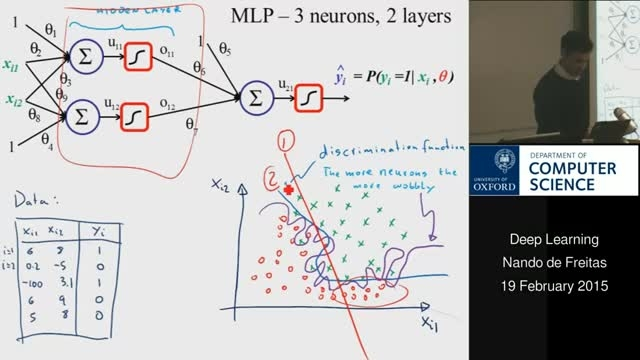 Neural networks and deep learning with Torch