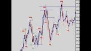 قسمت سوم - رفتار قیمتی سهام براساس امواج