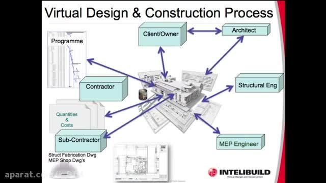 مدل سازی اطلاعات ساختمان (BIM) در ایمنی