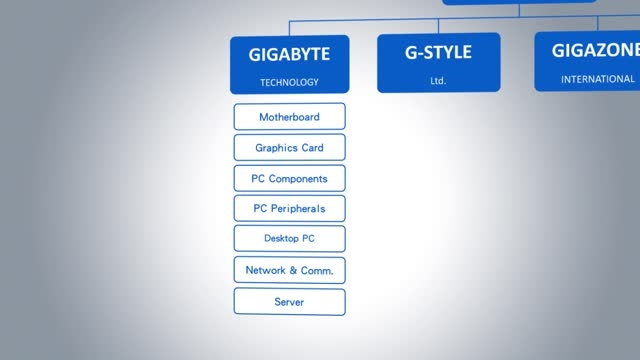 آشنایی با کمپانی بزرگ Gigabyte