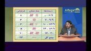 آموزش ریاضی دوره سوم راهنمایی فصل 4 قسمت سوم
