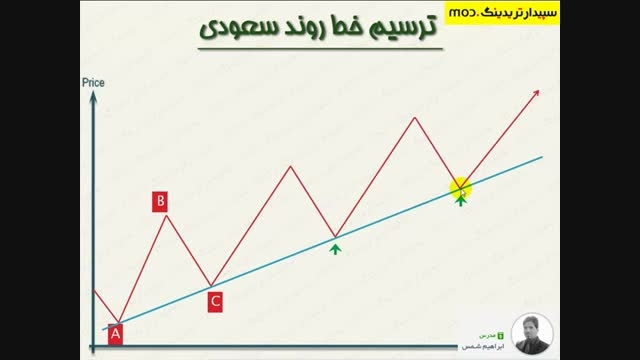 آموزش ترسیم خطوط روند Trend Line