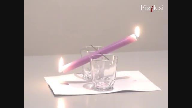 ازمایش حرکت شمع در صورت روشن بودن دو طرفش