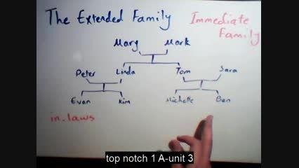 نمونه کلاس آنلاین وبسایت www.englishathome.ir