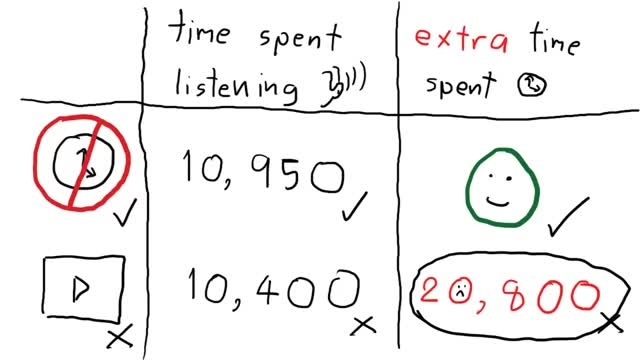 How to practice English listening skills